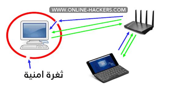 اختراق الفيسبوك عن طريق كالي لينكس kali linux